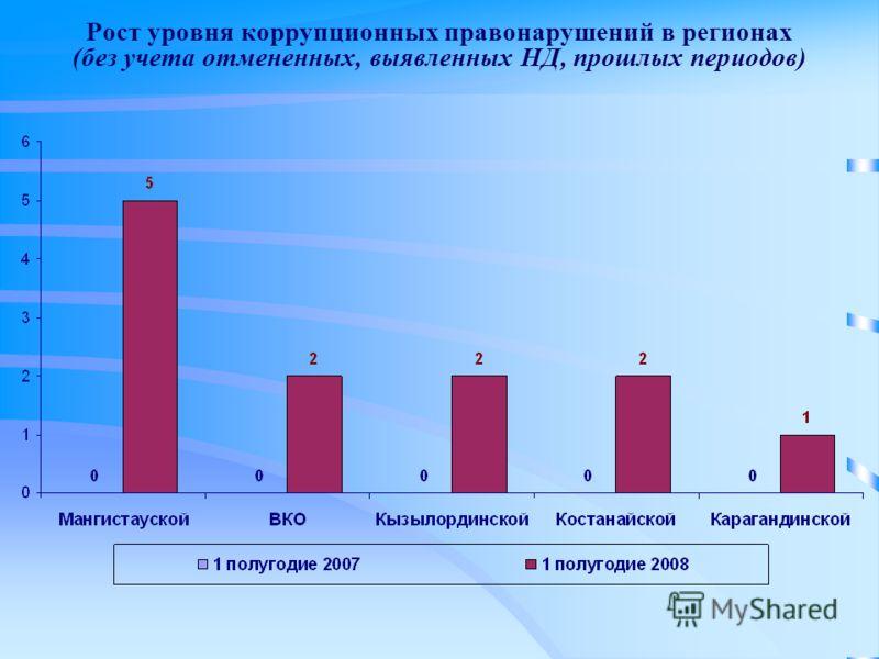 Рост уровня коррупционных правонарушений в регионах (без учета отмененных, выявленных НД, прошлых периодов)