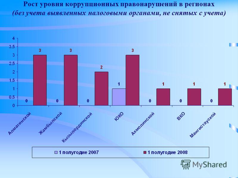 Рост уровня коррупционных правонарушений в регионах (без учета выявленных налоговыми органами, не снятых с учета)