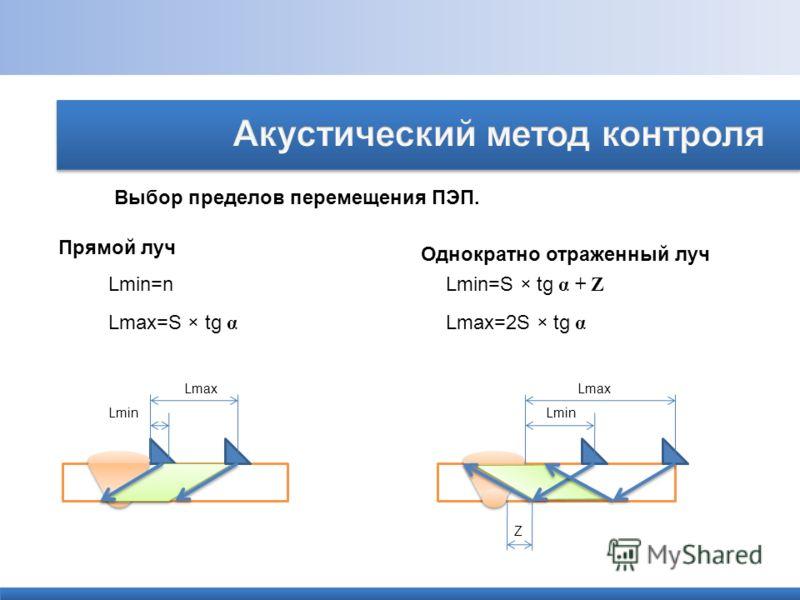 Выбор пределов перемещения ПЭП. Прямой луч Однократно отраженный луч Lmin=n Lmax=S × tg α Lmin=S × tg α + Z Lmax=2S × tg α Lmax Lmin Z Lmax Lmin