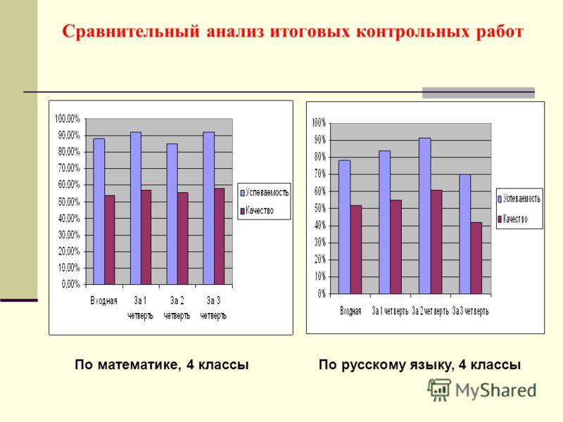 Сравнительный анализ итоговых контрольных работ По математике, 4 классыПо русскому языку, 4 классы
