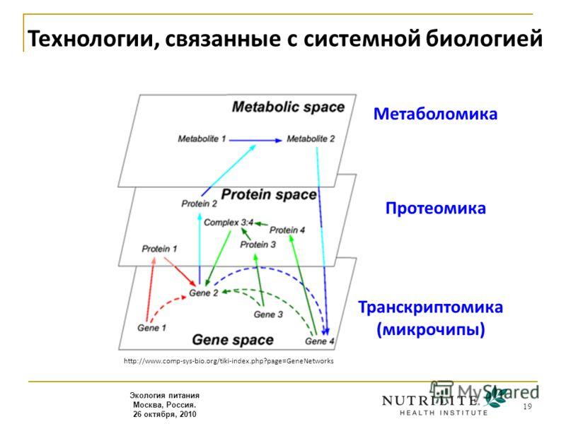 19 http://www.comp-sys-bio.org/tiki-index.php?page=GeneNetworks Экология питания Москва, Россия. 26 октября, 2010 Технологии, связанные с системной биологией Транскриптомика (микрочипы) Протеомика Метаболомика