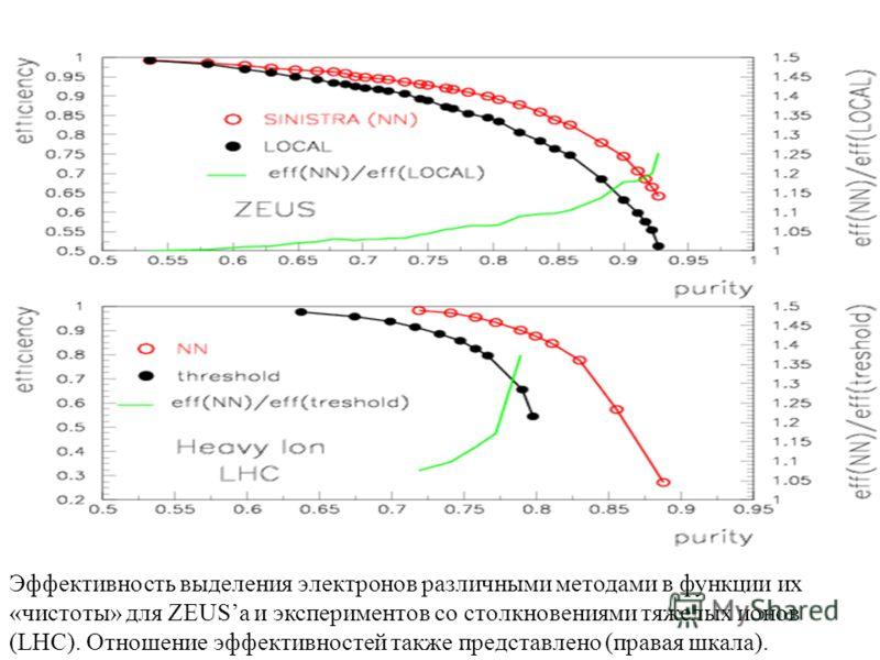 Эффективность выделения электронов различными методами в функции их «чистоты» для ZEUSa и экспериментов со столкновениями тяжелых ионов (LHC). Отношение эффективностей также представлено (правая шкала).