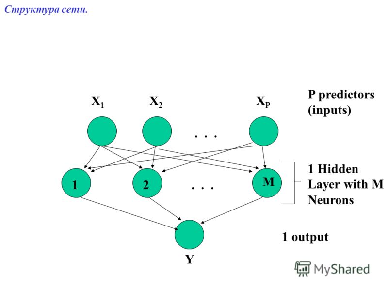 ... X1X1 X2X2 XPXP Y P predictors (inputs) 1 Hidden Layer with M Neurons 1 output 12 M Cтруктура сети.