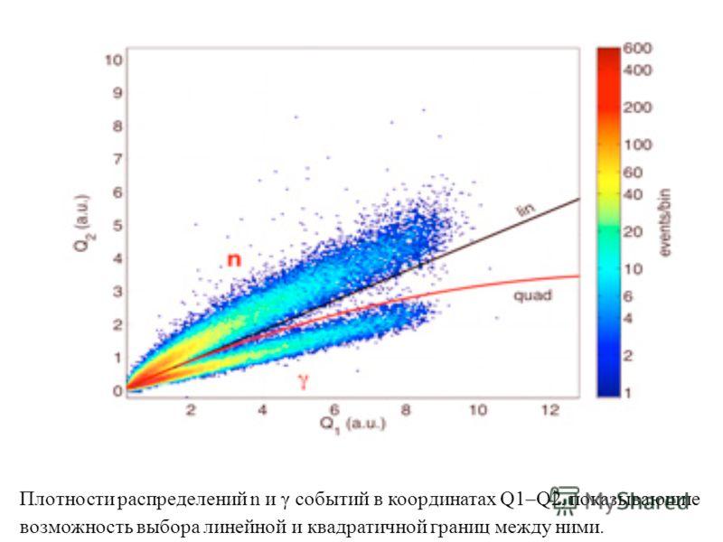 Плотности распределений n и γ событий в координатах Q1–Q2, показывающие возможность выбора линейной и квадратичной границ между ними.