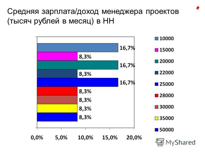 Средняя зарплата/доход менеджера проектов (тысяч рублей в месяц) в НН