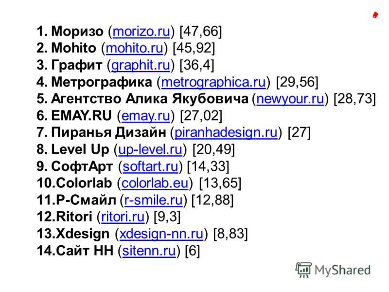 1.Моризо (morizo.ru) [47,66]morizo.ru 2.Mohito (mohito.ru) [45,92]mohito.ru 3.Графит (graphit.ru) [36,4]graphit.ru 4.Метрографика (metrographica.ru) [29,56]metrographica.ru 5.Агентство Алика Якубовича (newyour.ru) [28,73]newyour.ru 6.EMAY.RU (emay.ru