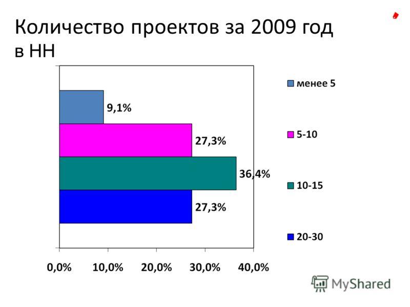 Количество проектов за 2009 год в НН