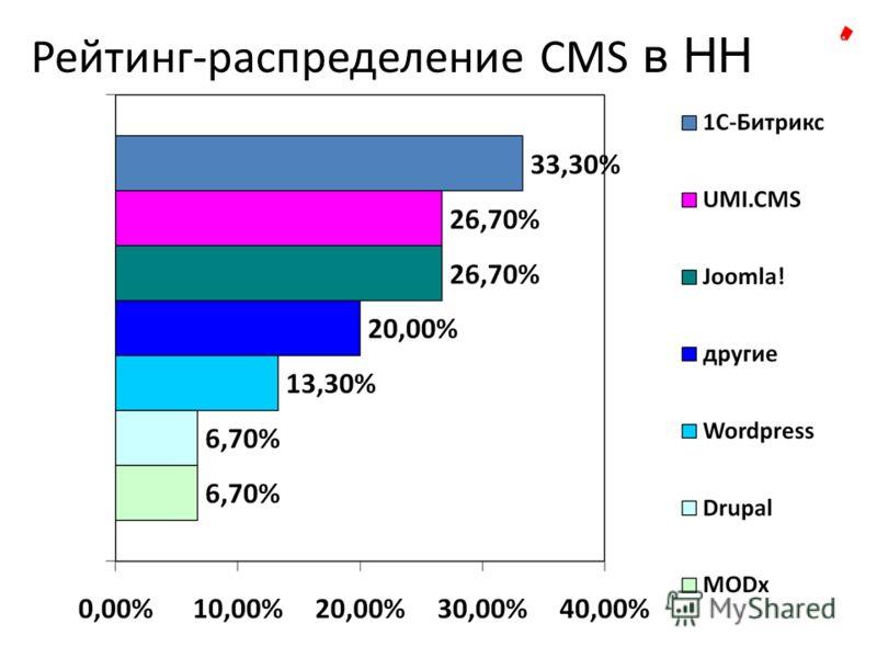 Рейтинг-распределение CMS в НН