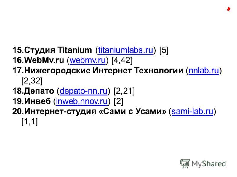 15.Студия Titanium (titaniumlabs.ru) [5]titaniumlabs.ru 16.WebMv.ru (webmv.ru) [4,42]webmv.ru 17.Нижегородские Интернет Технологии (nnlab.ru) [2,32]nnlab.ru 18.Депато (depato-nn.ru) [2,21]depato-nn.ru 19.Инвеб (inweb.nnov.ru) [2]inweb.nnov.ru 20.Инте