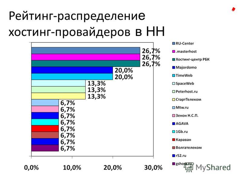Рейтинг-распределени е хостинг-провайдеров в НН