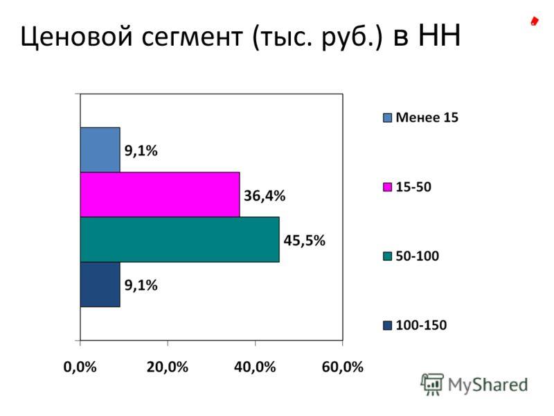 Ценовой сегмент (тыс. руб.) в НН