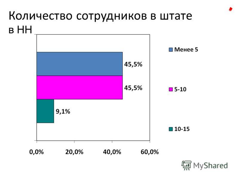 Количество сотрудников в штате в НН