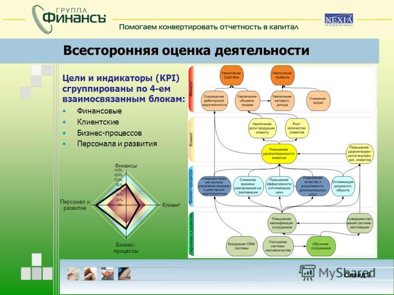 Всесторонняя оценка деятельности Слайд 9 Цели и индикаторы (KPI) сгруппированы по 4-ем взаимосвязанным блокам: Финансовые Клиентские Бизнес-процессов Персонала и развития