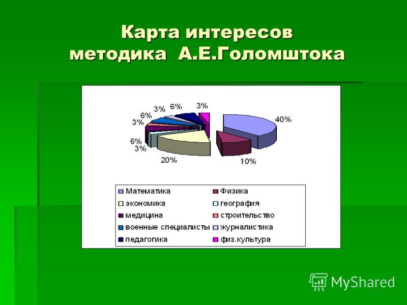 Карта интересов голомштока