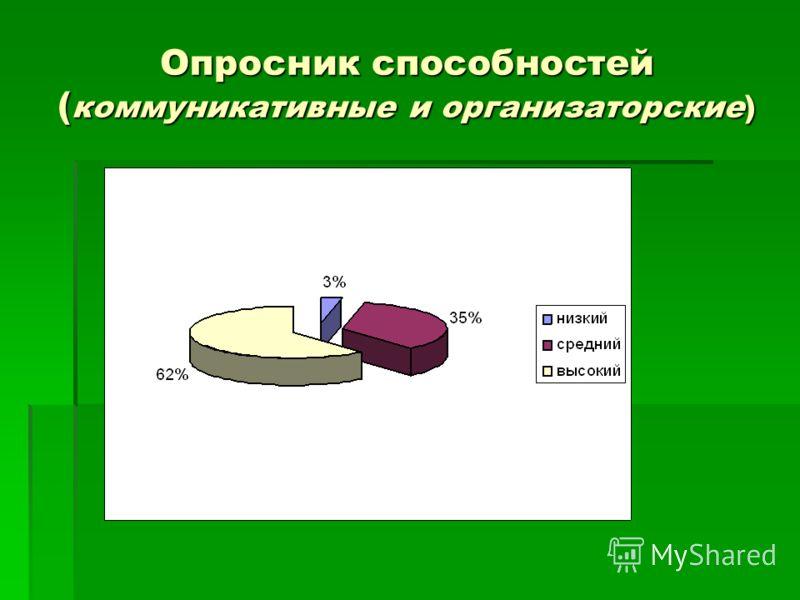 Опросник способностей ( коммуникативные и организаторские)