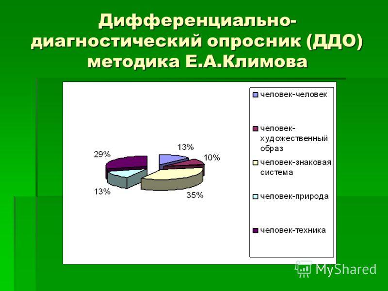Дифференциально- диагностический опросник (ДДО) методика Е.А.Климова
