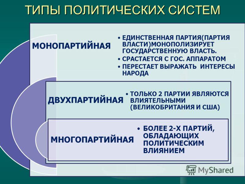 ТИПЫ ПОЛИТИЧЕСКИХ СИСТЕМ МОНОПАРТИЙНАЯ ДВУХПАРТИЙНАЯ МНОГОПАРТИЙНАЯ ЕДИНСТВЕННАЯ ПАРТИЯ(ПАРТИЯ ВЛАСТИ)МОНОПОЛИЗИРУЕТ ГОСУДАРСТВЕННУЮ ВЛАСТЬ. СРАСТАЕТСЯ С ГОС. АППАРАТОМ ПЕРЕСТАЕТ ВЫРАЖАТЬ ИНТЕРЕСЫ НАРОДА ТОЛЬКО 2 ПАРТИИ ЯВЛЯЮТСЯ ВЛИЯТЕЛЬНЫМИ (ВЕЛИКОБ