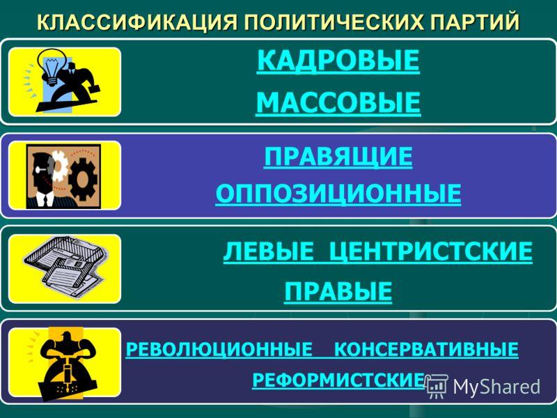 КЛАССИФИКАЦИЯ ПОЛИТИЧЕСКИХ ПАРТИЙ КАДРОВЫЕ МАССОВЫЕ ПРАВЯЩИЕ ОППОЗИЦИОННЫЕ ЛЕВЫЕ ЦЕНТРИСТСКИЕ ПРАВЫЕ РЕВОЛЮЦИОННЫЕ КОНСЕРВАТИВНЫЕ РЕФОРМИСТСКИЕ