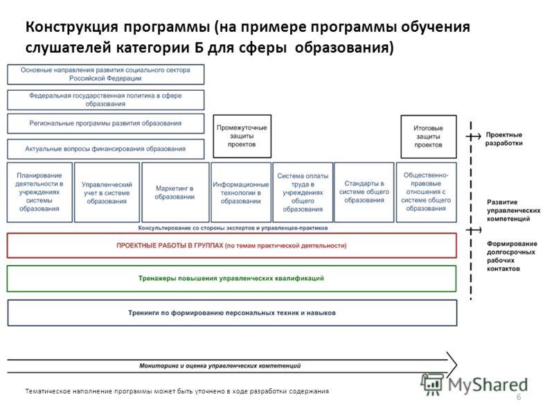 Конструкция программы (на примере программы обучения слушателей категории Б для сферы образования) 6 Тематическое наполнение программы может быть уточнено в ходе разработки содержания