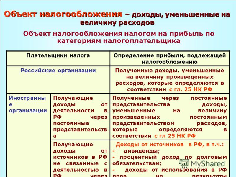 Объект налогообложения – доходы, уменьшенные на величину расходов Объект налогообложения налогом на прибыль по категориям налогоплательщика Плательщики налогаОпределение прибыли, подлежащей налогообложению Российские организацииПолученные доходы, уме