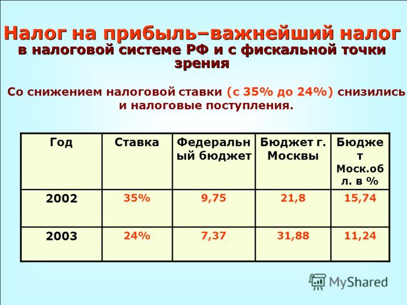 Налог на прибыль–важнейший налог в налоговой системе РФ и с фискальной точки зрения Со снижением налоговой ставки (с 35% до 24%) снизились и налоговые поступления. ГодСтавкаФедеральн ый бюджет Бюджет г. Москвы Бюдже т Моск.об л. в % 2002 35%9,7521,81