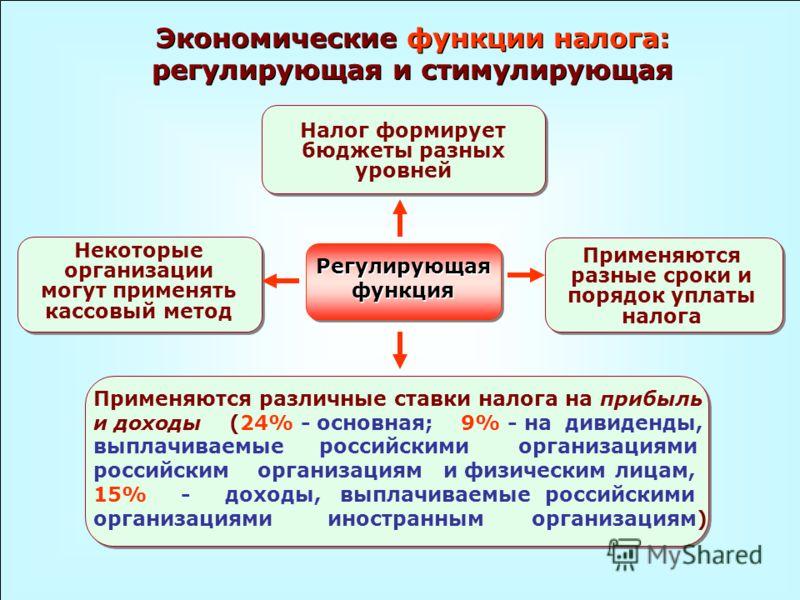 Экономические функции налога: регулирующая и стимулирующая Регулирующая функция Применяются различные ставки налога на прибыль и доходы (24% - основная; 9% - на дивиденды, выплачиваемые российскими организациями российским организациям и физическим л