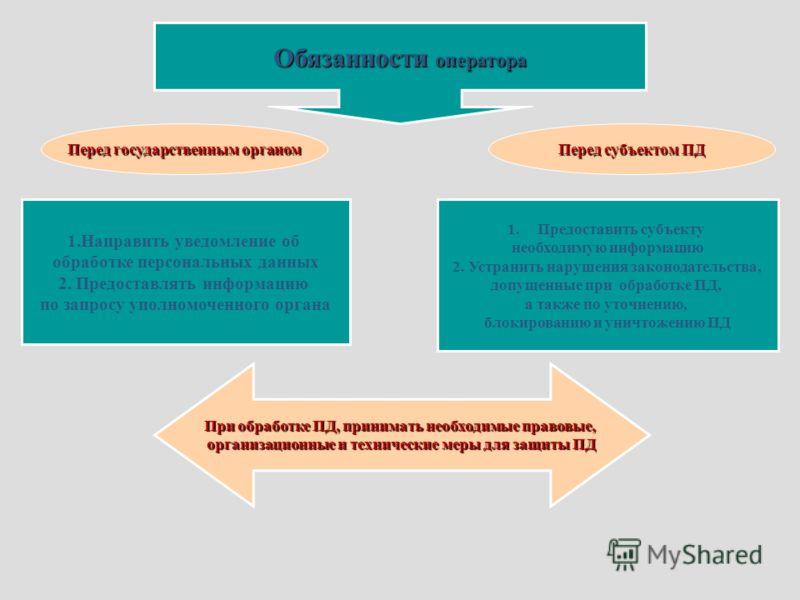 Обязанности оператора Перед государственным органом Перед субъектом ПД 1.Направить уведомление об обработке персональных данных 2. Предоставлять информацию по запросу уполномоченного органа 1.Предоставить субъекту необходимую информацию 2. Устранить