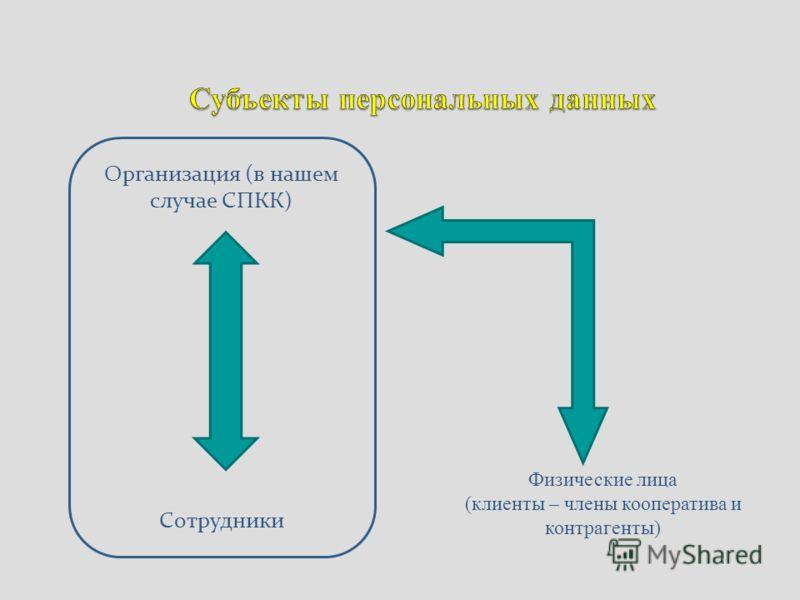 Организация (в нашем случае СПКК) Сотрудники Физические лица (клиенты – члены кооператива и контрагенты)