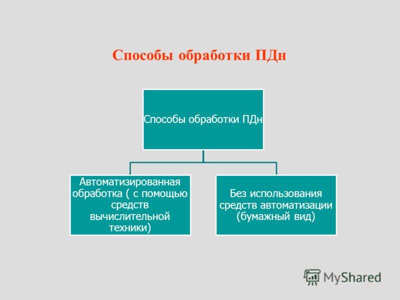 Способы обработки ПДн Автоматизированная обработка ( с помощью средств вычислительной техники) Без использования средств автоматизации (бумажный вид)