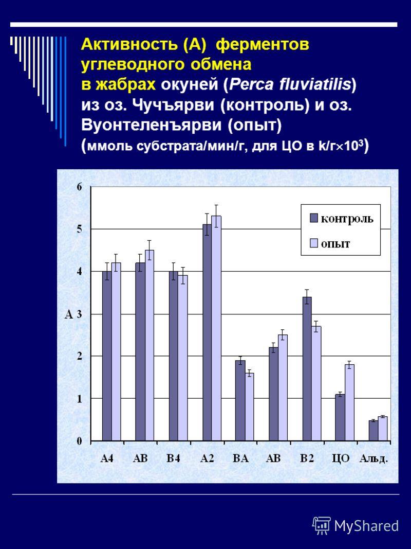 Активность (А) ферментов углеводного обмена в жабрах окуней (Perca fluviatilis) из оз. Чучъярви (контроль) и оз. Вуонтеленъярви (опыт) ( ммоль субстрата/мин/г, для ЦО в k/г 10 3 )