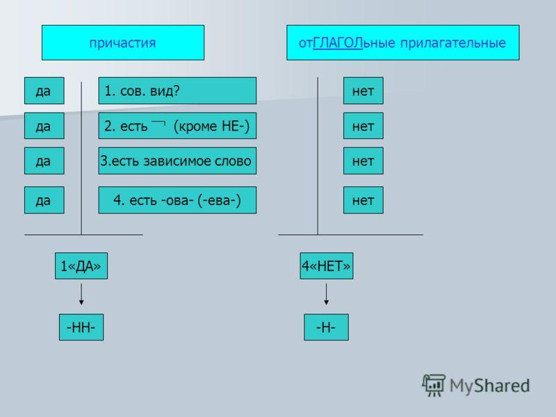 причастияотГЛАГОЛьные прилагательные да 1. сов. вид? 2. есть (кроме НЕ-) 3.есть зависимое слово 4. есть -ова- (-ева-) 1«ДА» -НН- нет 4«НЕТ» -Н-