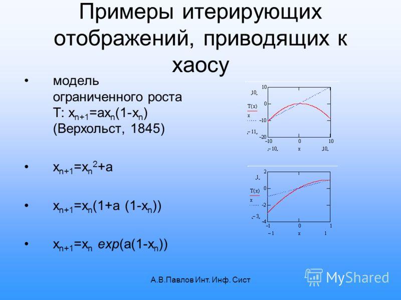 А.В.Павлов Инт. Инф. Сист Примеры итерирующих отображений, приводящих к хаосу модель ограниченного роста T: x n+1 =ax n (1-x n ) (Верхольст, 1845) x n+1 =x n 2 +a x n+1 =x n (1+a (1-x n )) x n+1 =x n exp(a(1-x n ))