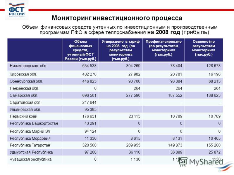5 Мониторинг инвестиционного процесса Объем финансовых средств учтенных по инвестиционным и производственным программам ПФО в сфере теплоснабжения на 2008 год (прибыль) Объем финансовых средств, учтенный ФСТ России (тыс.руб.) Утверждено в тариф на 20