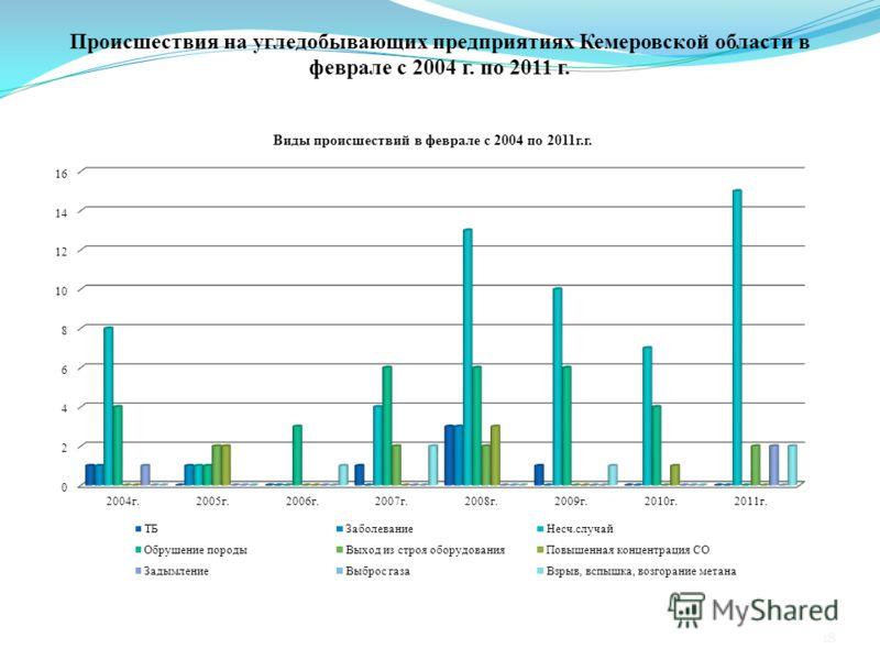 Происшествия на угледобывающих предприятиях Кемеровской области в феврале с 2004 г. по 2011 г. 18