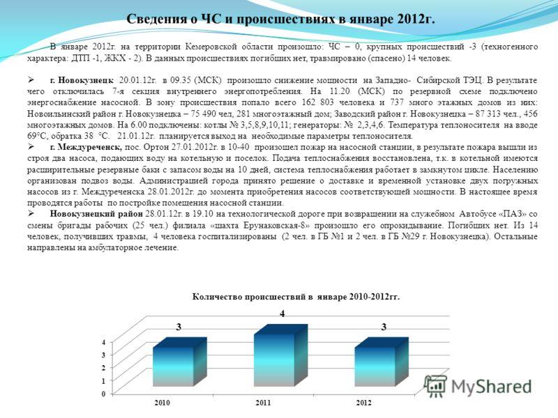 В январе 2012г. на территории Кемеровской области произошло: ЧС – 0, крупных происшествий -3 (техногенного характера: ДТП -1, ЖКХ - 2). В данных происшествиях погибших нет, травмировано (спасено) 14 человек. г. Новокузнецк 20.01.12г. в 09.35 (МСК) пр