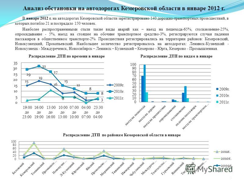 Анализ обстановки на автодорогах Кемеровской области в январе 2012 г. В январе 2012 г. на автодорогах Кемеровской области зарегистрировано 140 дорожно-транспортных происшествий, в которых погибло 21 и пострадало 150 человек. Наиболее распространенным