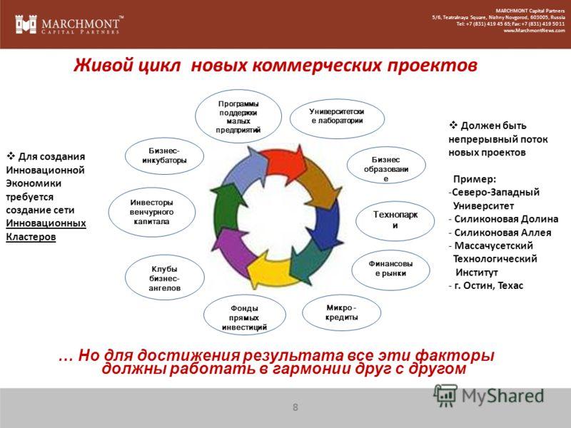 … Но для достижения результата все эти факторы должны работать в гармонии друг с другом Живой цикл новых коммерческих проектов Для создания Инновационной Экономики требуется создание сети Инновационных Кластеров Должен быть непрерывный поток новых пр