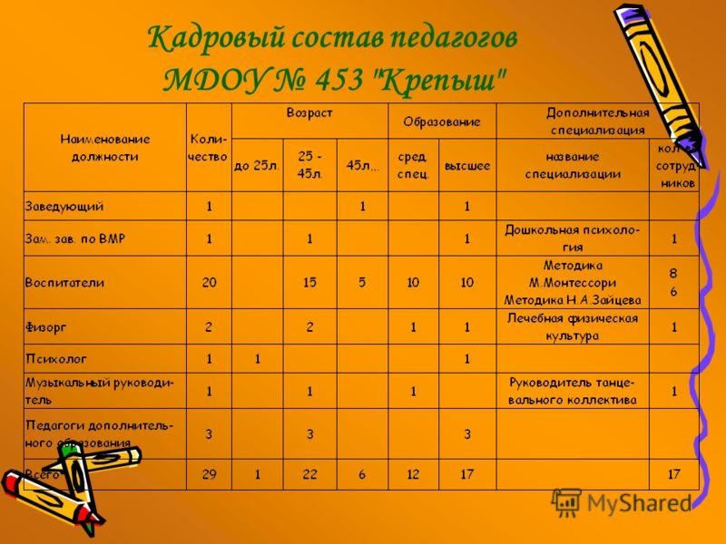 Кадровый состав педагогов МДОУ 453 Крепыш