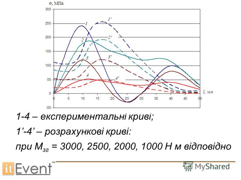 1-4 – експериментальні криві; 1-4 – розрахункові криві: при М зг = 3000, 2500, 2000, 1000 Н м відповідно