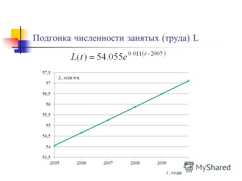 Подгонка численности занятых (труда) L