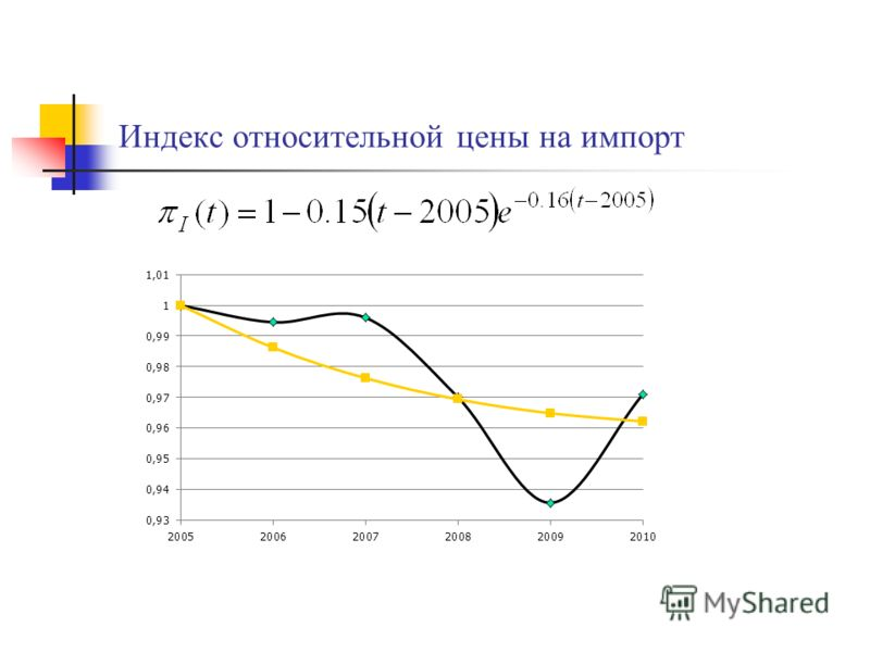 Индекс относительной цены на импорт