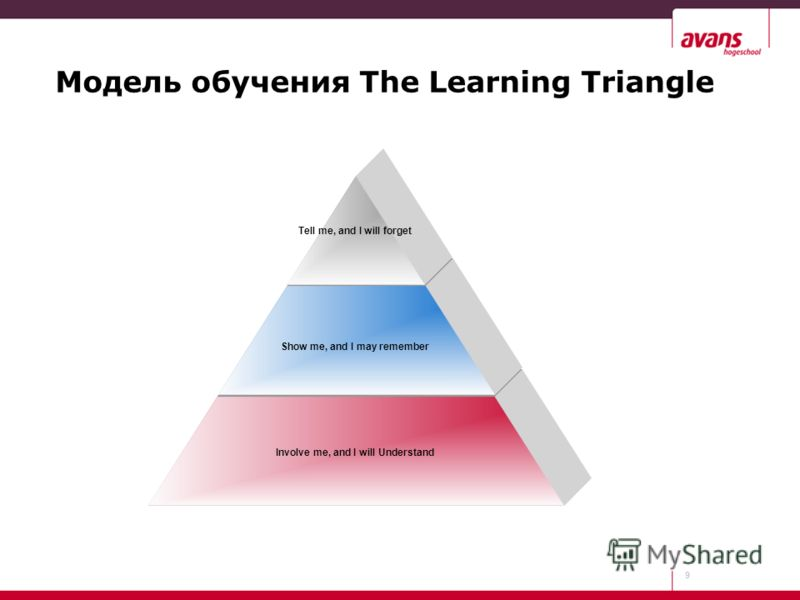9 Модель обучения The Learning Triangle Involve me, and I will Understand Show me, and I may remember Tell me, and I will forget