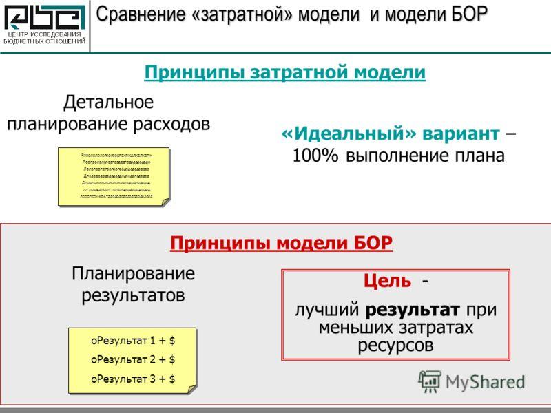 Сравнение «затратной» модели и модели БОР Принципы затратной модели Детальное планирование расходов «Идеальный» вариант – 100% выполнение плана Рлррлрлрлрлорлоррложлждлждлждлж Лорлррлрлрлорлордддлодододододо Лрлрлорлрлорлорлордлдододододо Длододододо