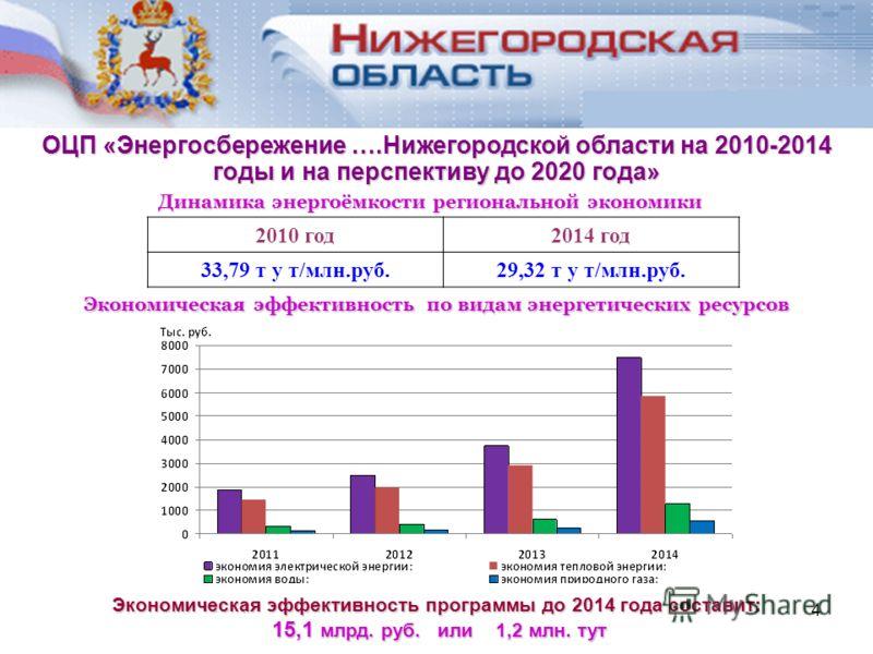 4 Экономическая эффективность по видам энергетических ресурсов Динамика энергоёмкости региональной экономики 2010 год2014 год 33,79 т у т/млн.руб.29,32 т у т/млн.руб. Экономическая эффективность программы до 2014 года составит: 15,1 млрд. руб. или 1,