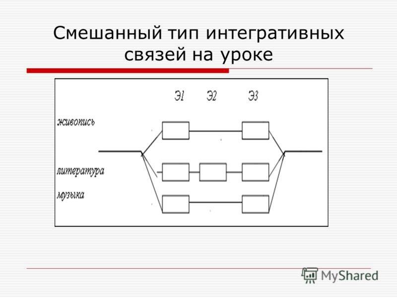 Смешанный тип интегративных связей на уроке
