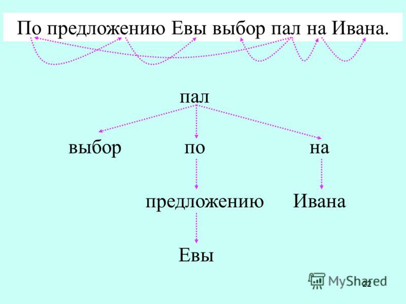 22 выбор предложению Евы напо Ивана пал По предложению Евы выбор пал на Ивана.