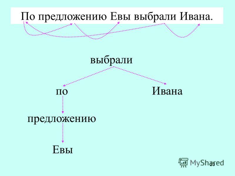 23 выбрали предложению Евы Иванапо По предложению Евы выбрали Ивана.