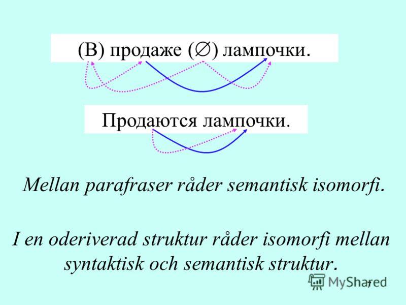 7 (В) продаже ( ) лампочки. Продаются лампочки. Mellan parafraser råder semantisk isomorfi. I en oderiverad struktur råder isomorfi mellan syntaktisk och semantisk struktur.