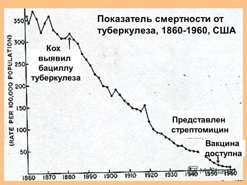 Вакцина доступна Представлен стрептомицин Кох выявил бациллу туберкулеза Показатель смертности от туберкулеза, 1860-1960, США