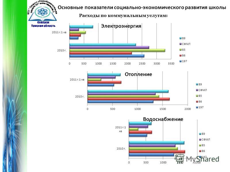 Основные показатели социально-экономического развития школы Расходы по коммунальным услугам: